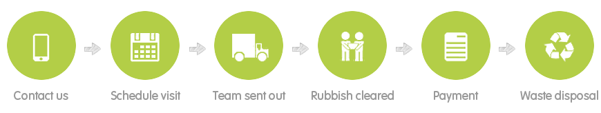 How Our Waste Clearance in Camberwell Works Step-by-Step